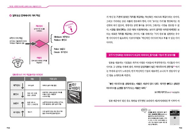 02아이디어창조기술11
